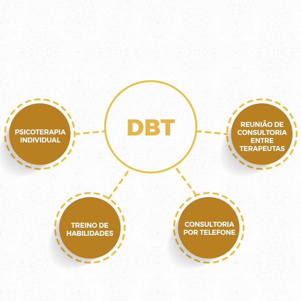 Estrutura do tratamento oferecido pela DBT